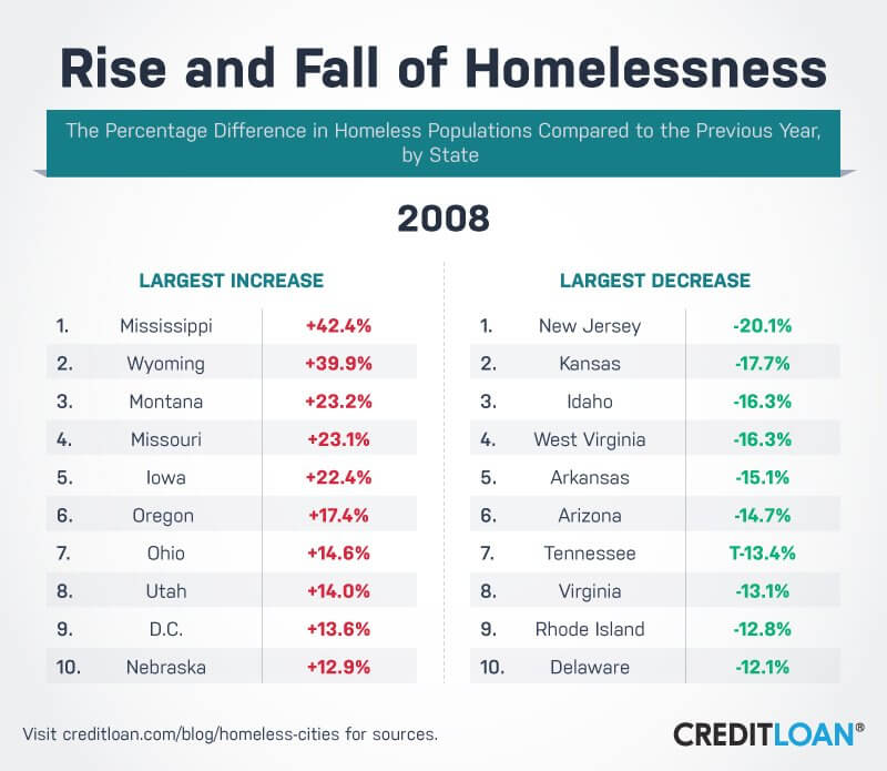 Rise and Fall of Homelessness in 2008