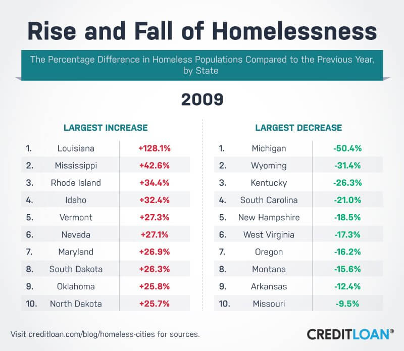 Rise and Fall of Homelessness in 2009