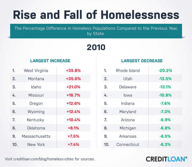 Rise and Fall of Homelessness in 2010