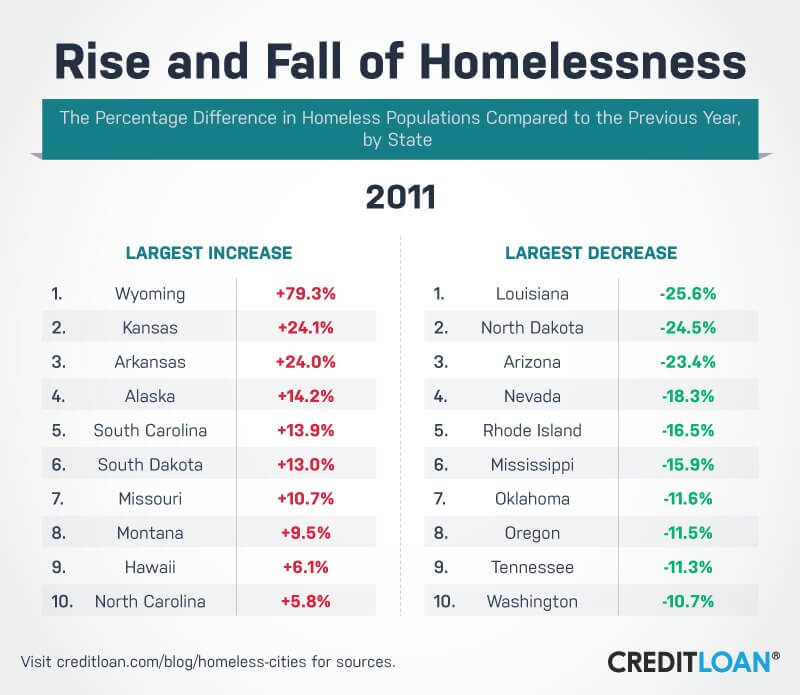 Rise and Fall of Homelessness in 2011