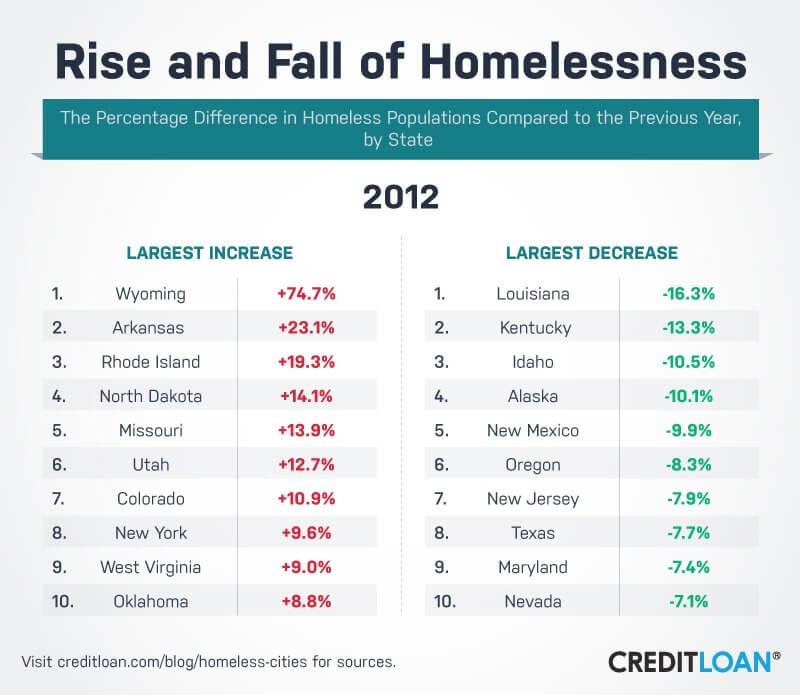 Rise and Fall of Homelessness in 2012