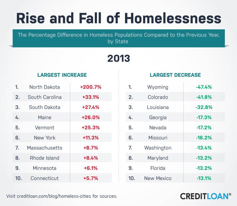 Rise and Fall of Homelessness in 2013