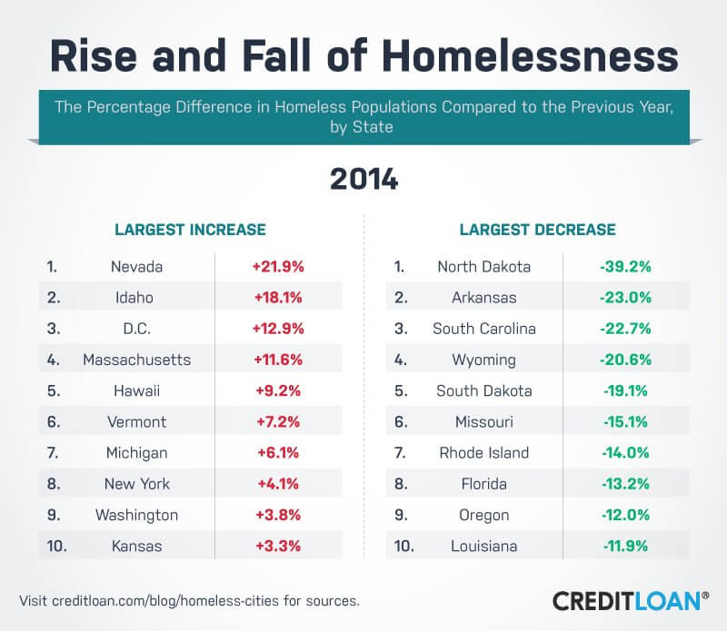 Rise and Fall of Homelessness in 2014