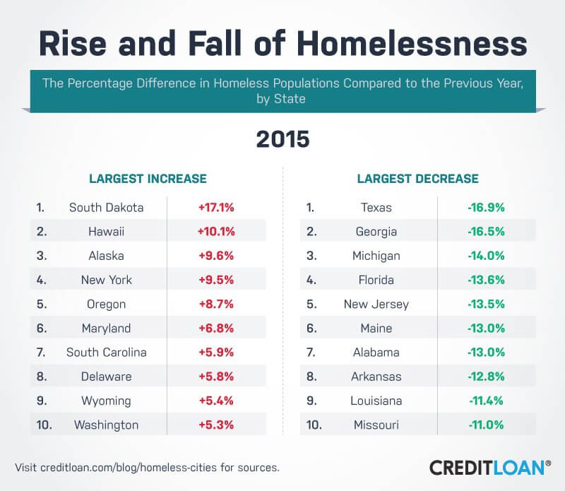 Rise and Fall of Homelessness in 2015