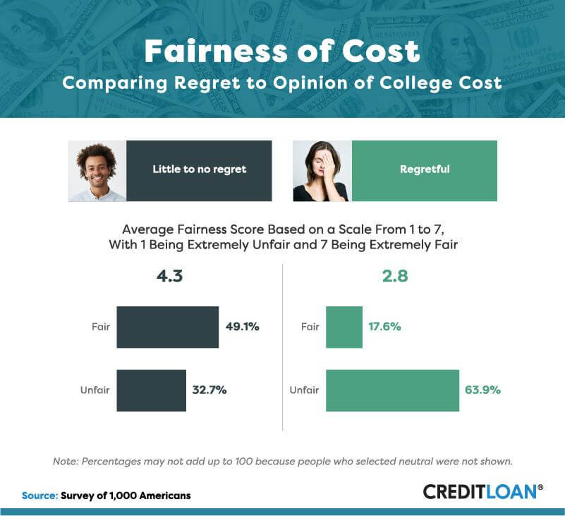 Fairness of Cost