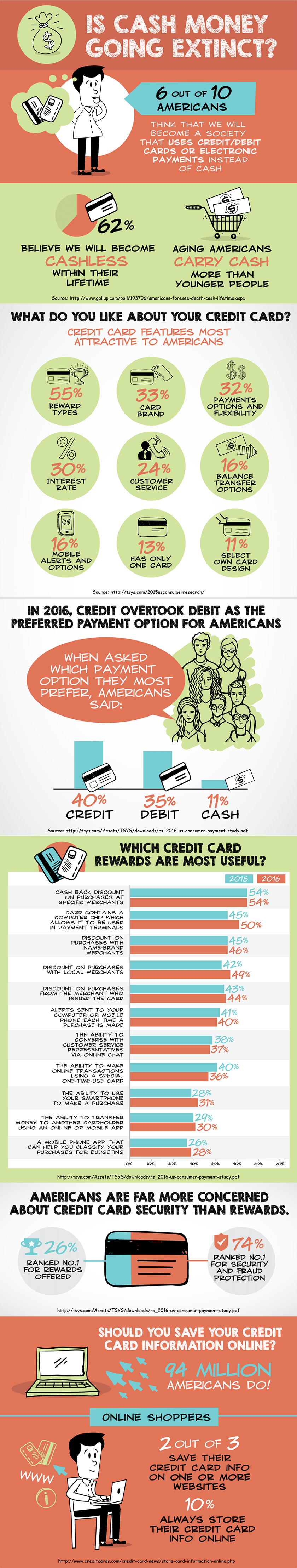 10 Compelling reasons why you need credit cards infographic