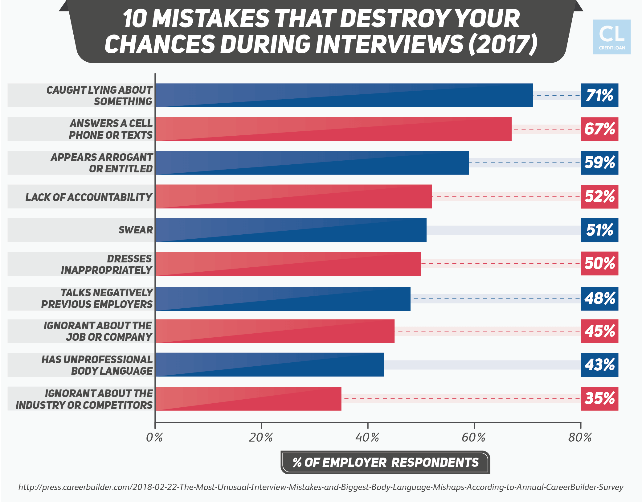 10 Mistakes That Destroy Your Chances During Interviews