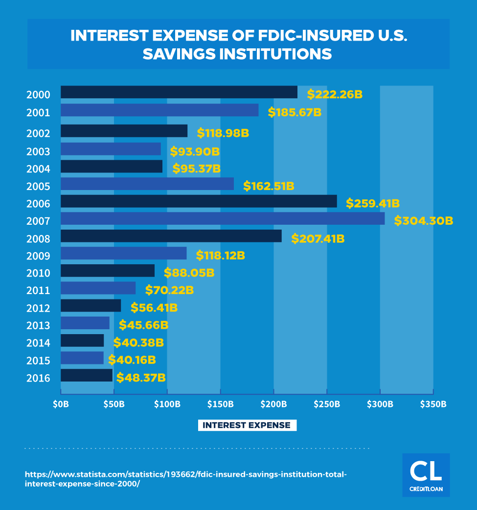 Interest Expense of FDIC-Insured U.S. Savings Institutions from 2000-2016