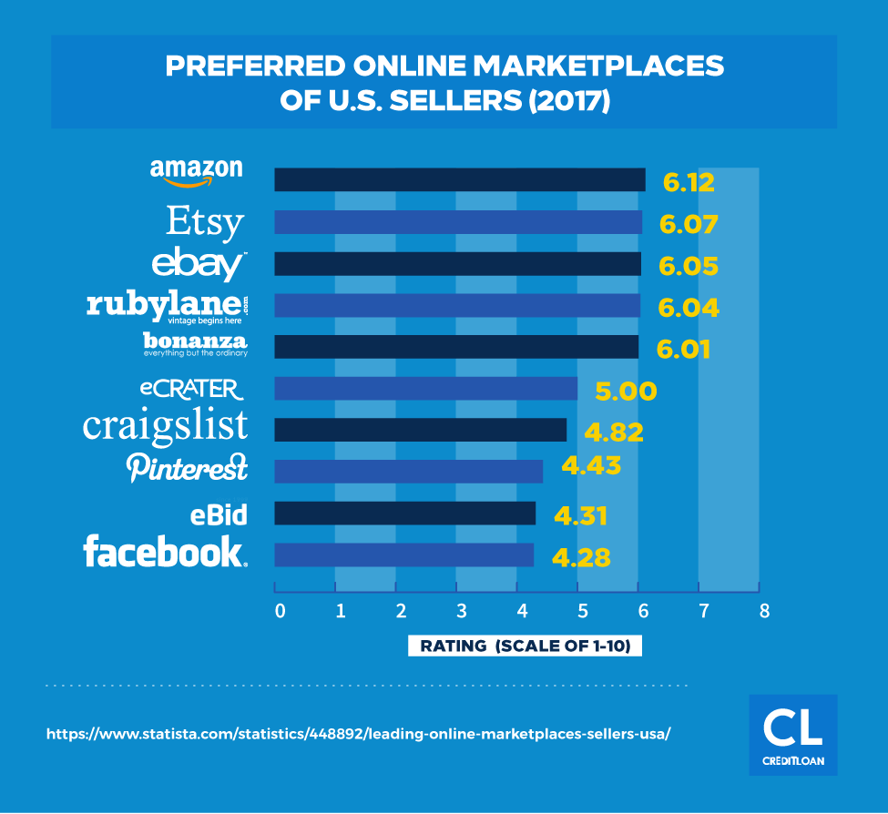 Preferred Online Marketplaces of U.S. Sellers