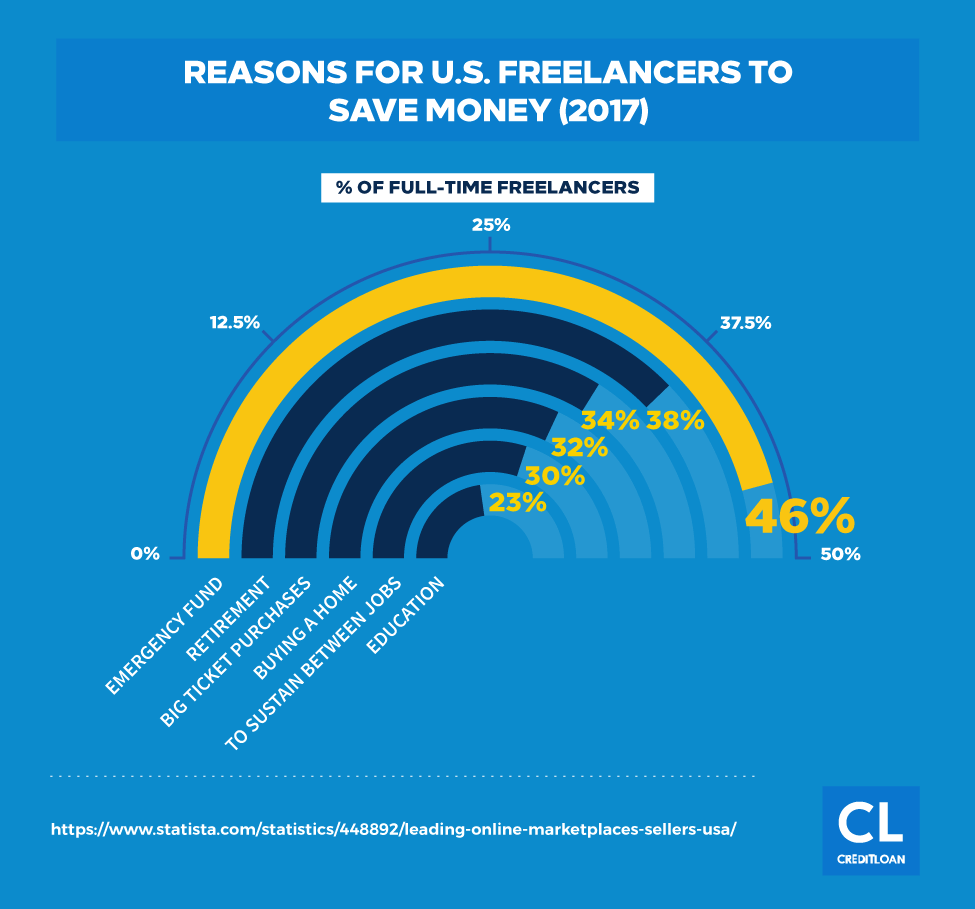 Reasons For U.S. Freelancers To Save Money in 2017