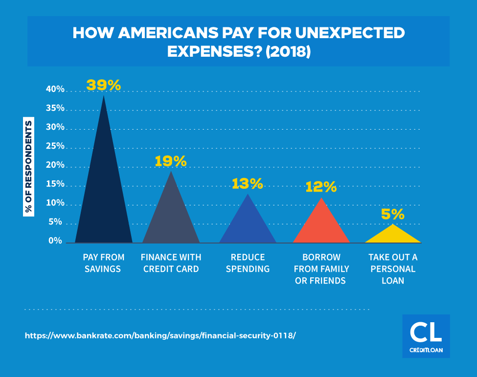 Survey: How Americans Pay For Unexpected Expenses?