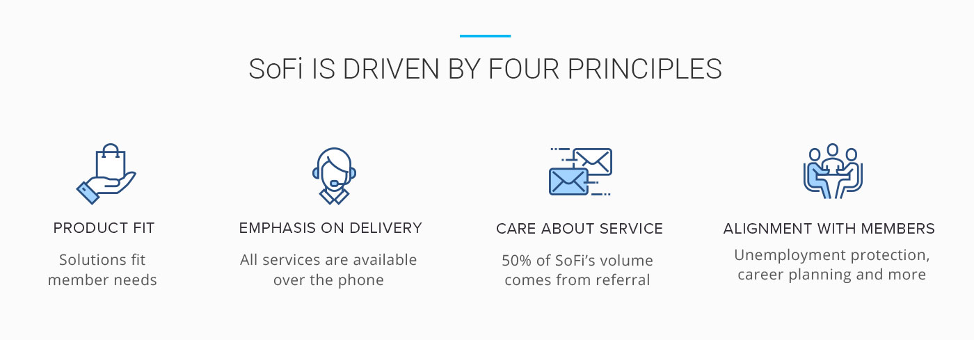 SoFi Four Princples