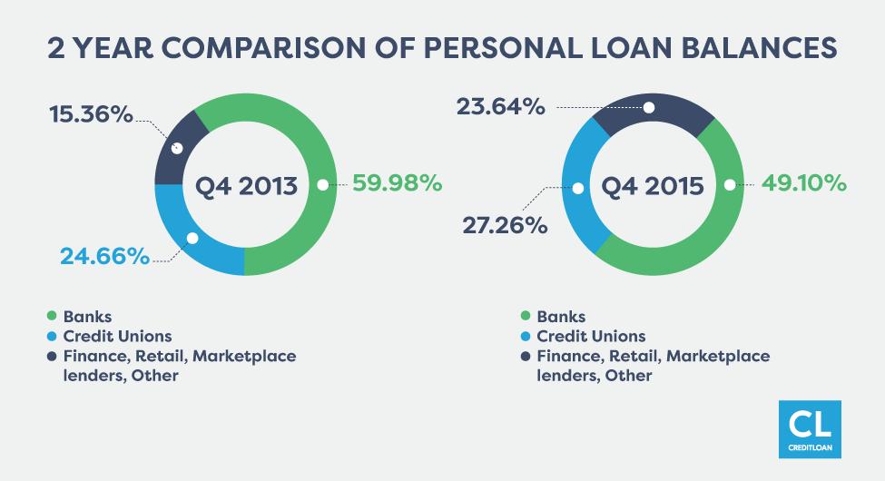 2 Year Comparison of Personal Loan Balances