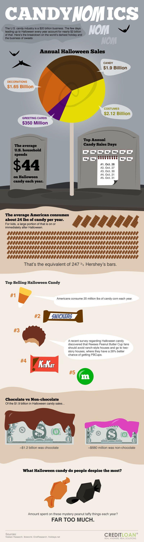 candynomics - economics of Halloween