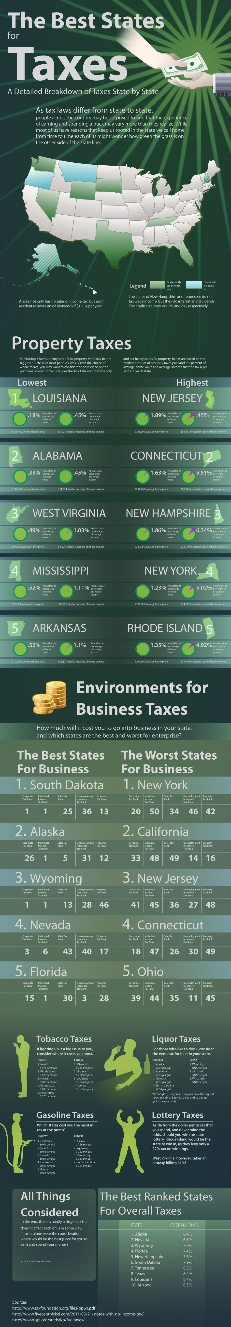State by state comparison of taxes