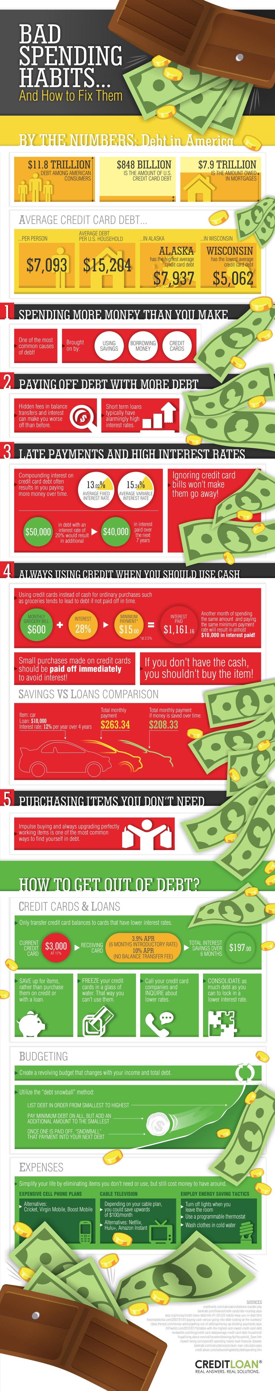 bad spending habits infographic