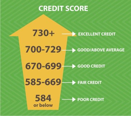 Your Credit Score Demystified - CreditLoan.com®