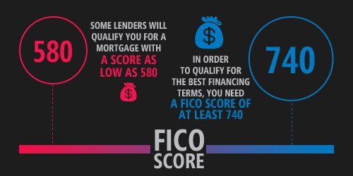 good-bad-fico-scores