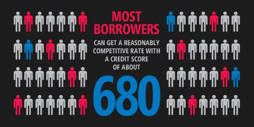 most-borrowers-mortgage