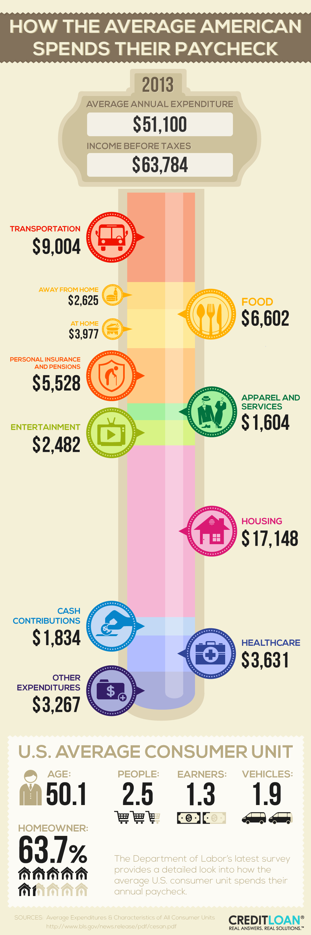 How The Average U.S. Consumer Spends Their Paycheck - CreditLoan.com®