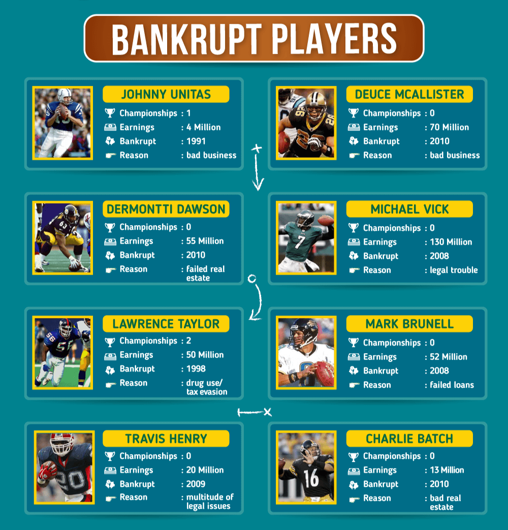 nfl players that are broke nfl game today