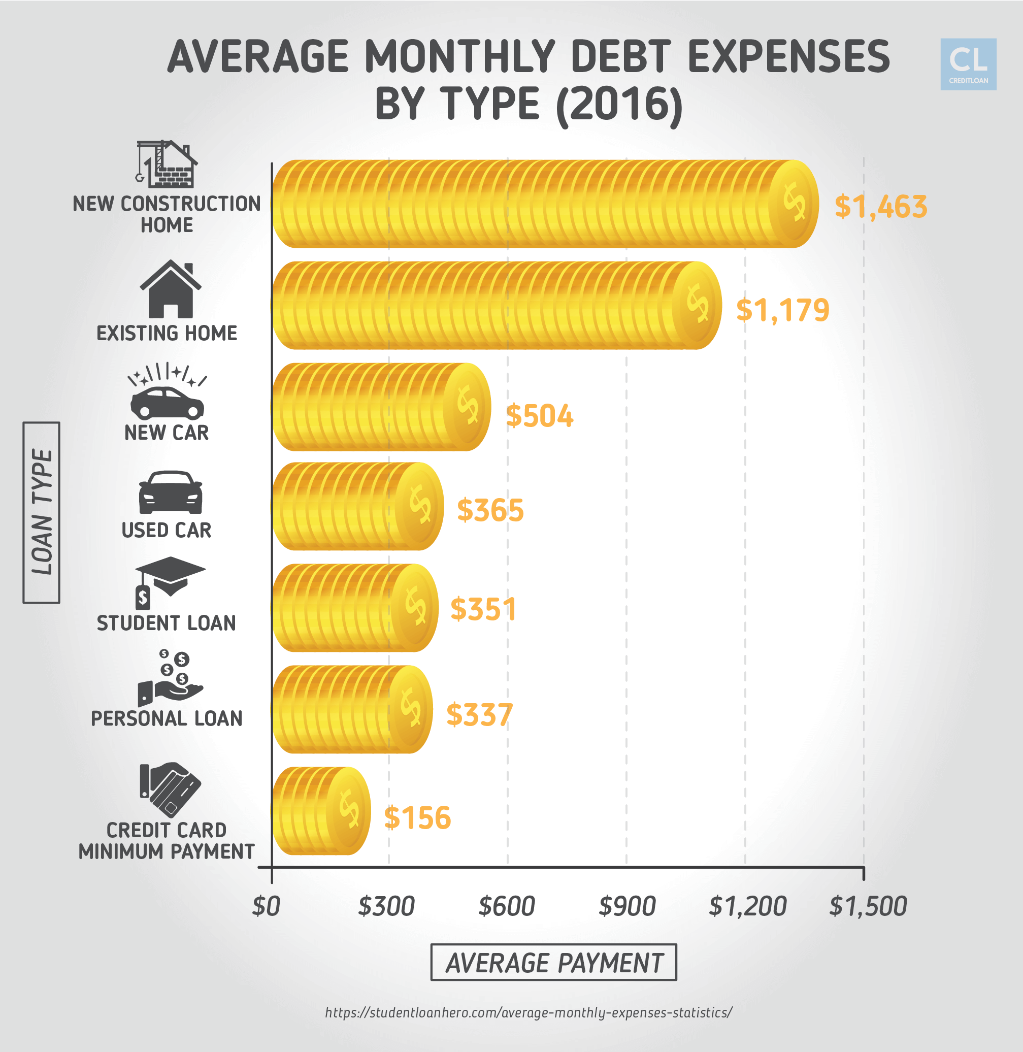 2016 Monthly Debt Expenses
