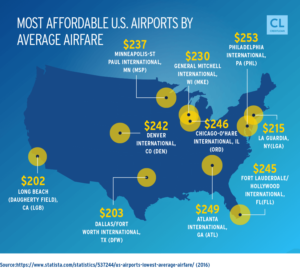 2016 Most Affordable U.S. Airports by Average Airfare
