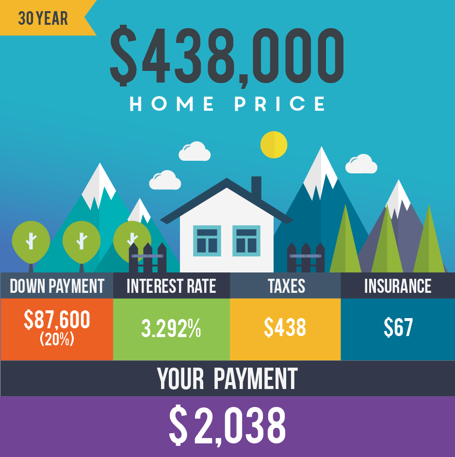 Breakdown of 30 year mortgage