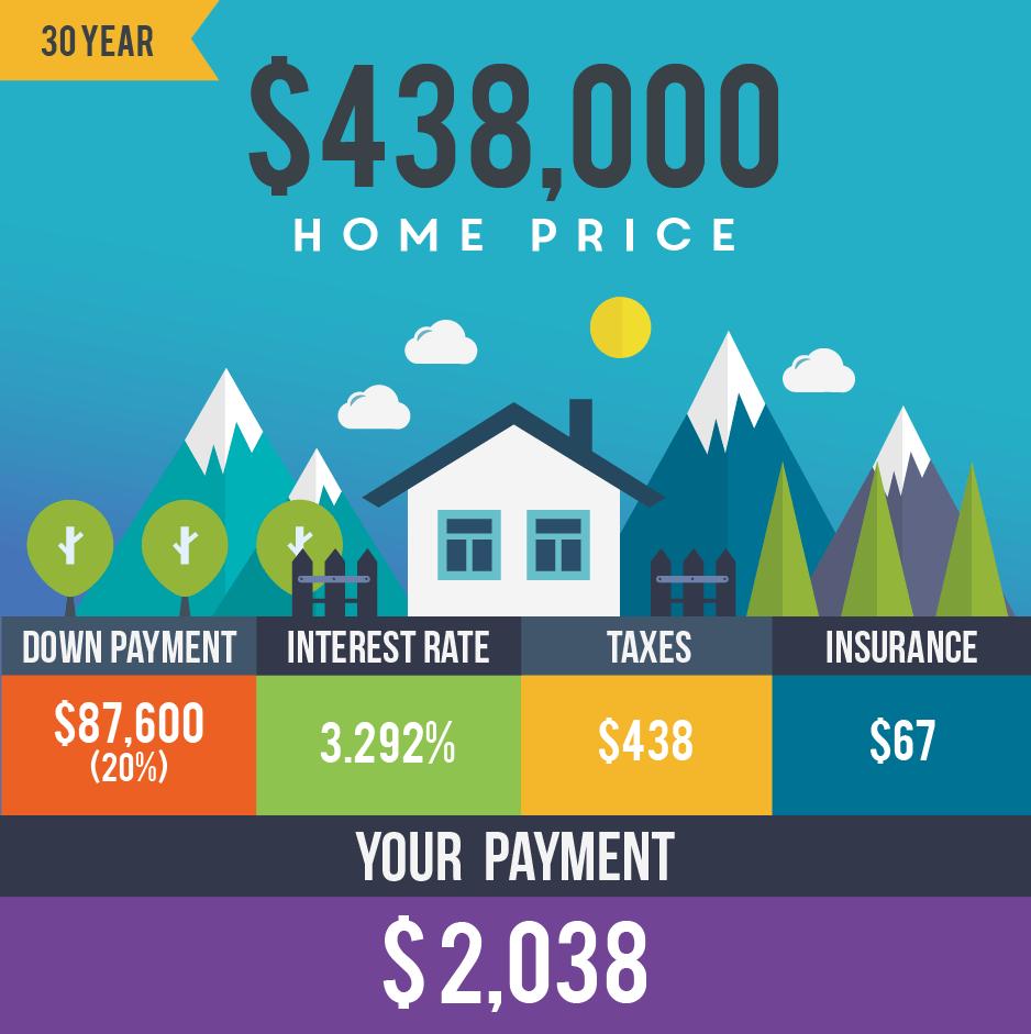Breakdown of 30 year mortgage