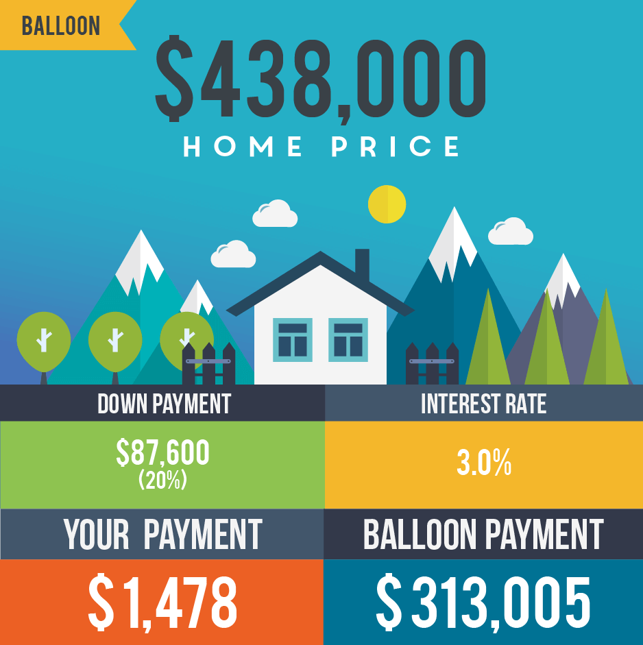 Breakdown of balloon payments