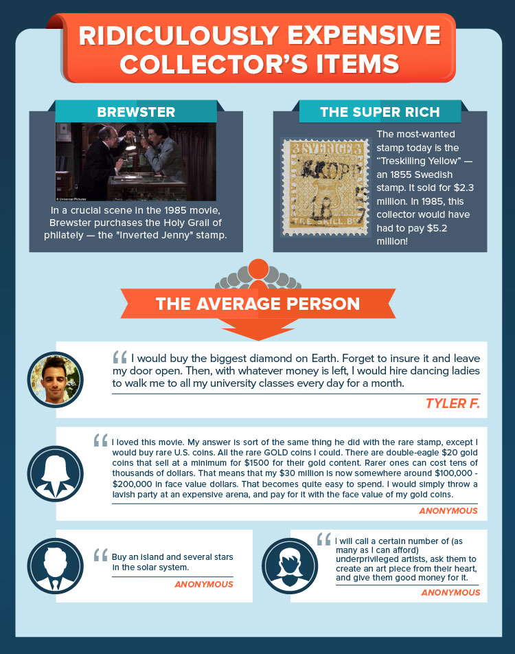 How would the average person spend Brewster's Millions today?