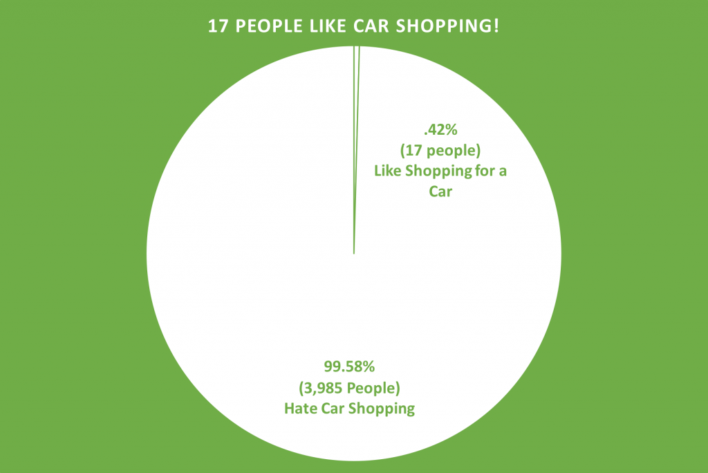 people shopping for cars