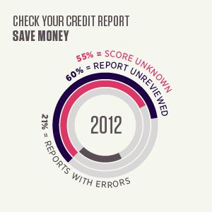 Check your credit report and save money