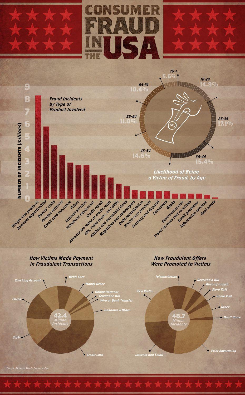 consumer fraud infographic full