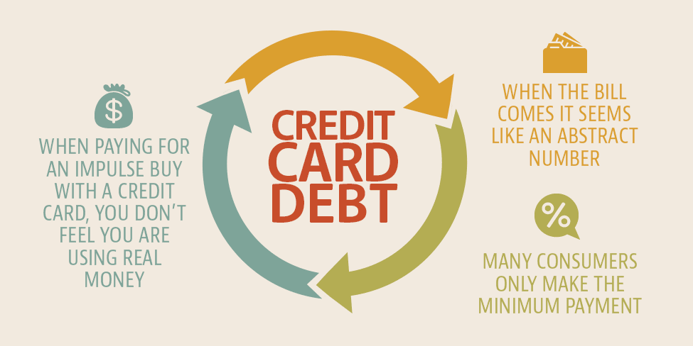 Top 3 Ways Paying The Minimum Credit Card Balance Can Hurt You ...