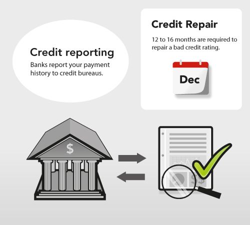 review-your-credit-report