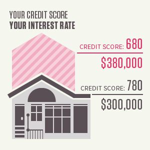 Your credit score will directly affect your interest rate on any major purchases