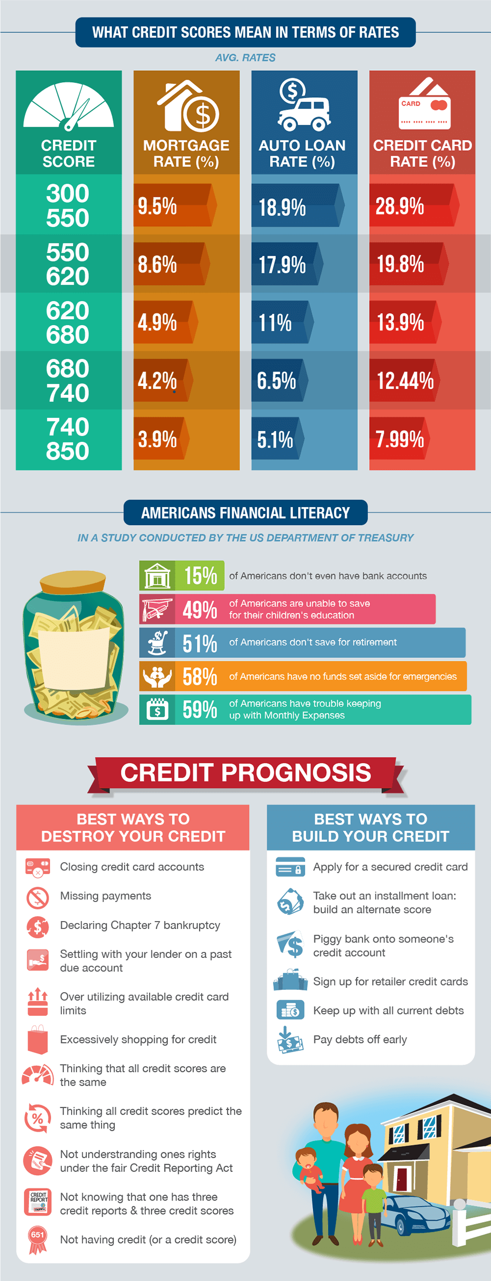 Anatomy of Good vs Bad Credit CreditLoan