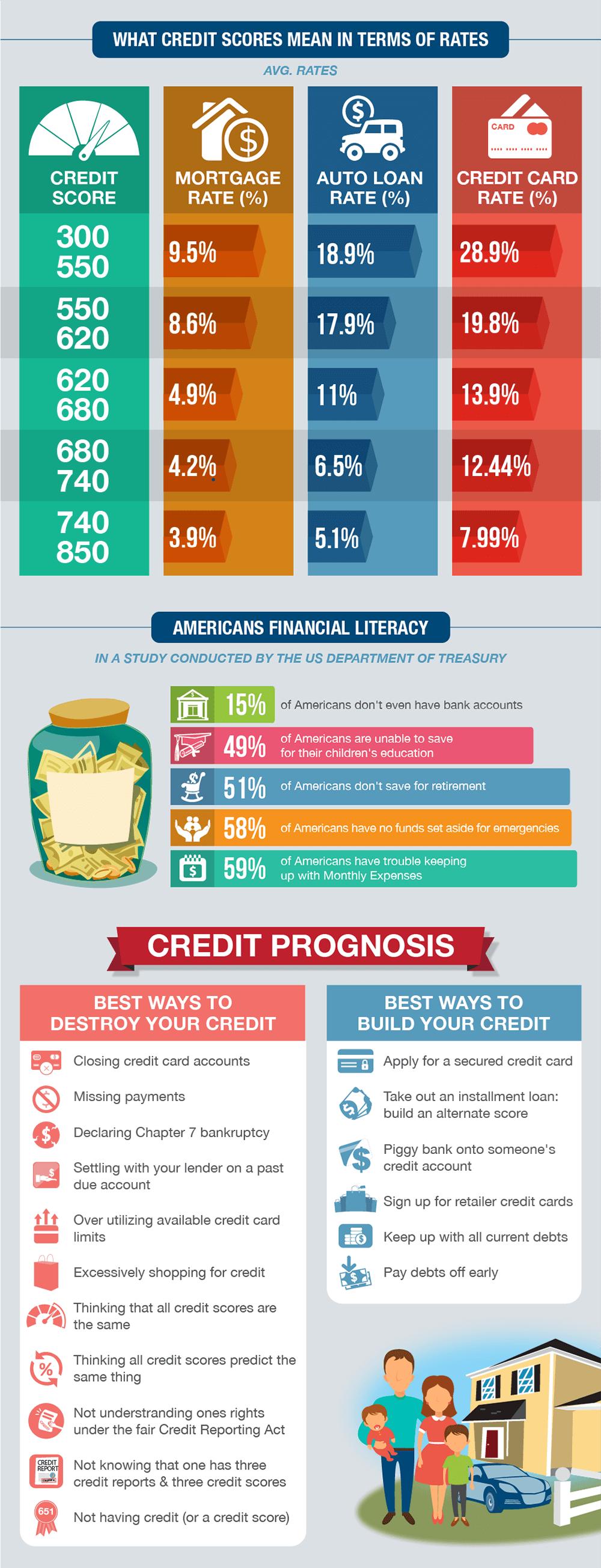 how-credit-scores-affect-interest-rates