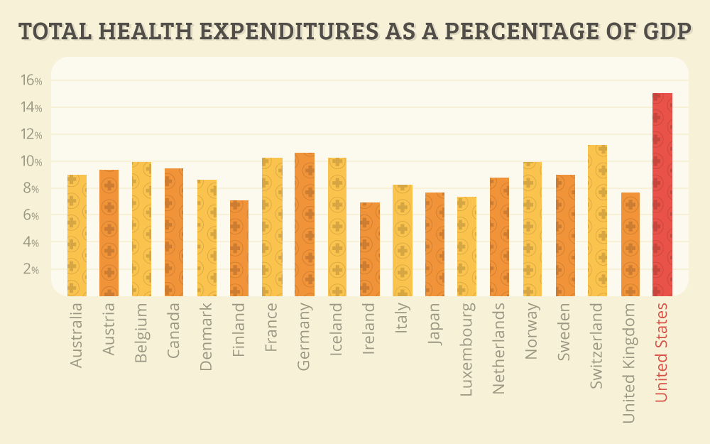Healthcare Costs Around the World