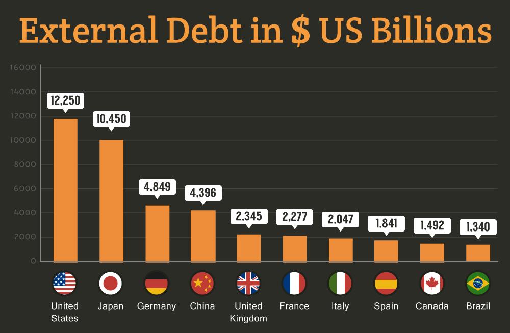 External debt in US Billions