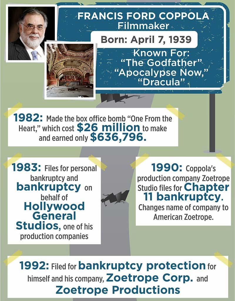 Celebrity Bankruptcies Category - Dave Falvey