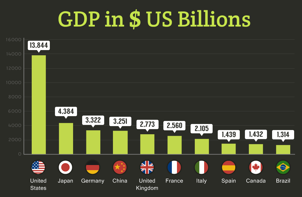 American GDP in Billions