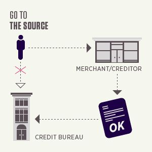 Go to the source for your reports, not to creditors or merchants