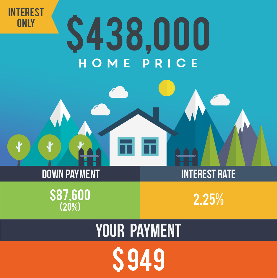 breakdown of paying interest only