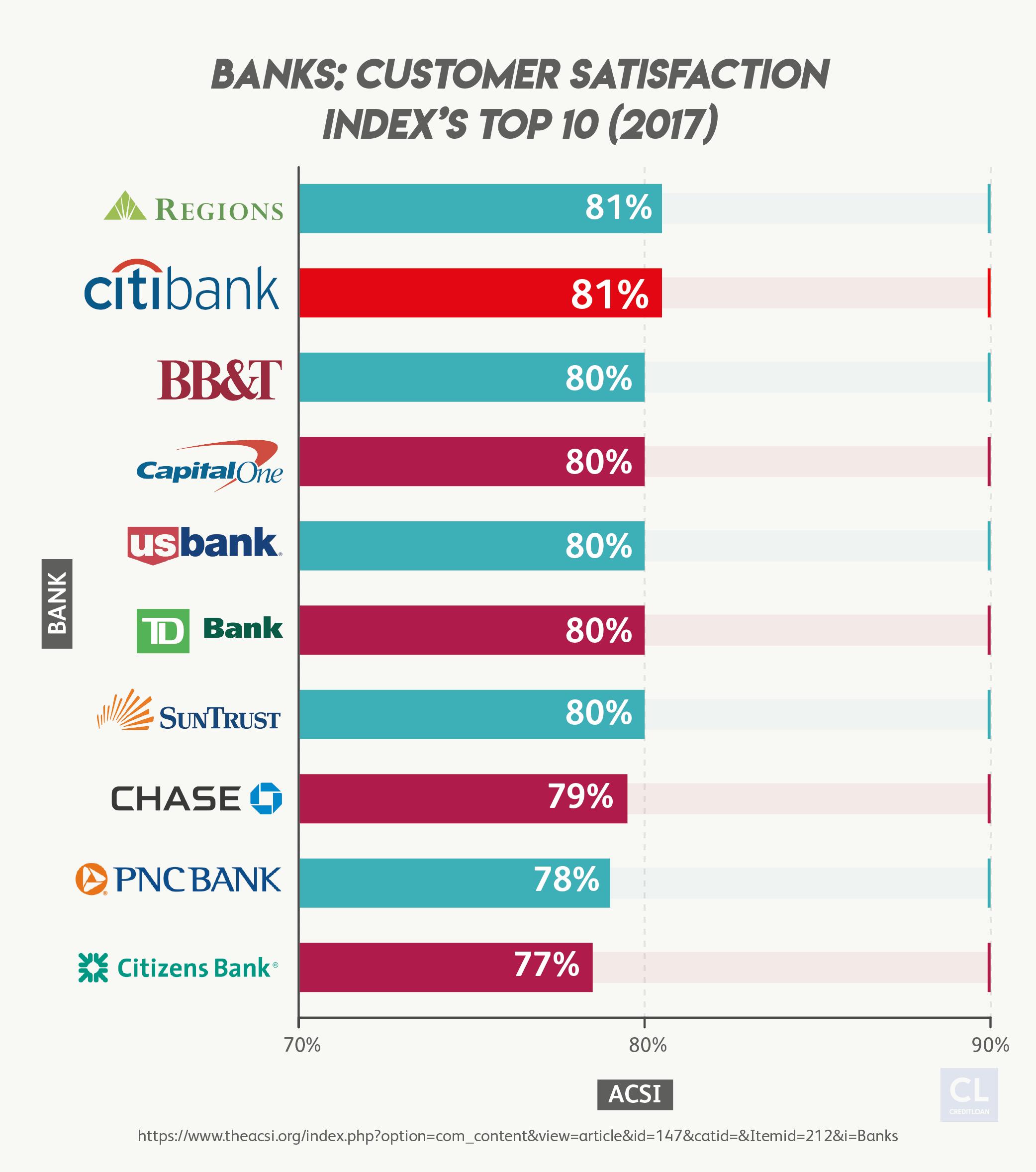2017 American Customer Satisfaction Index's Top 10