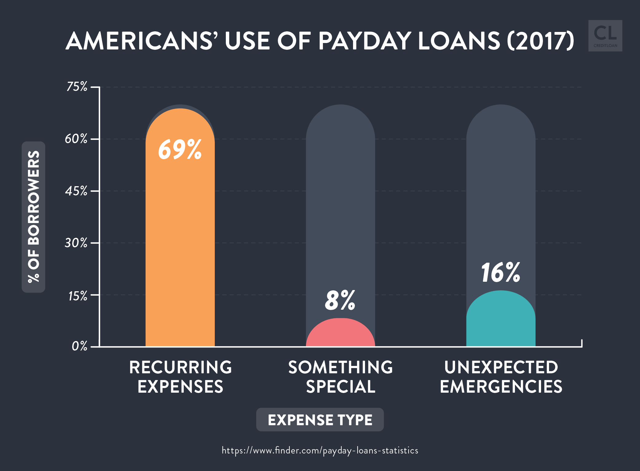 2017 Americans' Use of Payday Loans