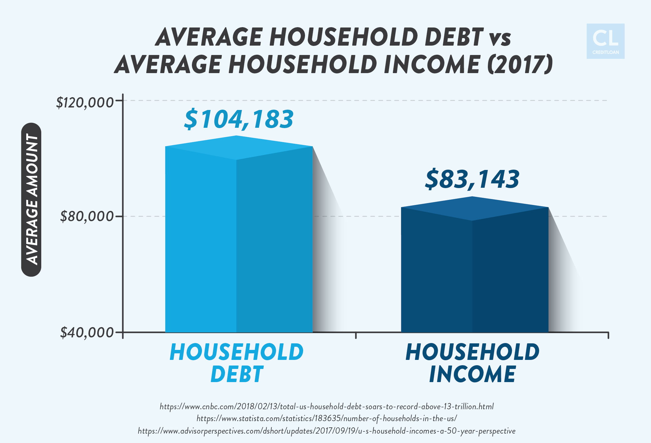 2017 Average Household Debt vs Average Household Income