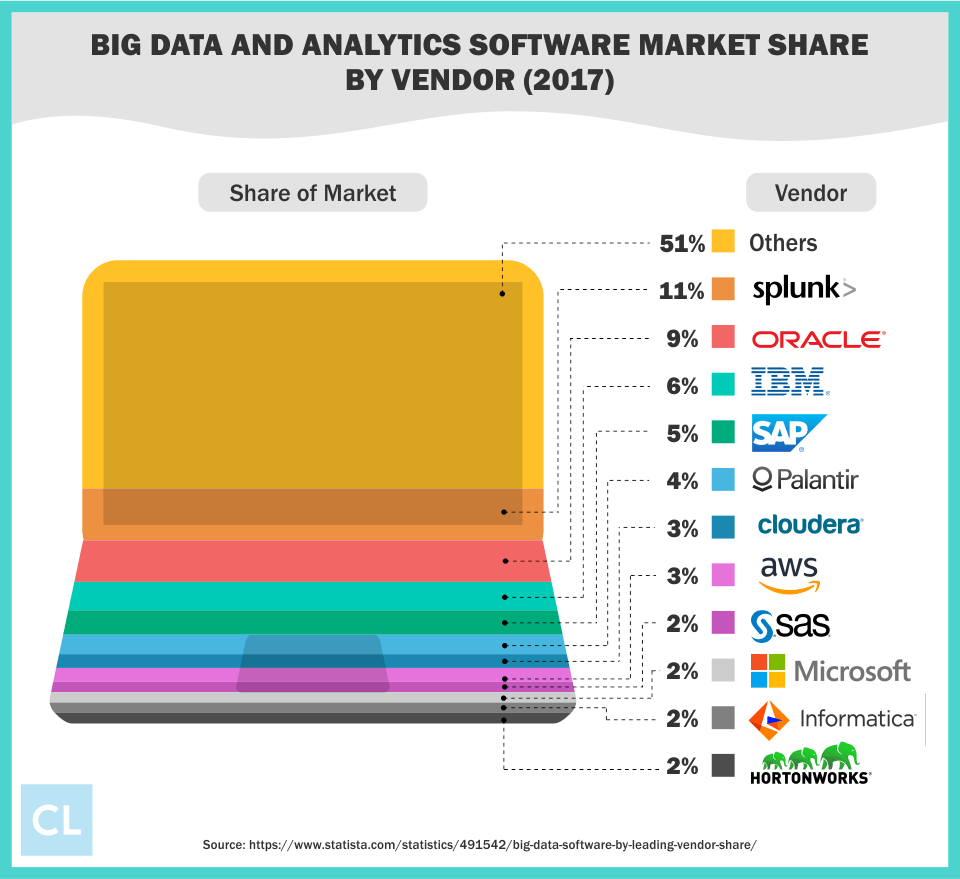 2017 Big Data and Analytics Software Market Share by Vendor