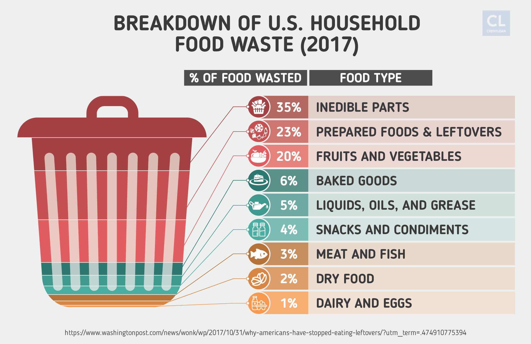 2017 Breakdown of U.S. Household Food Waste